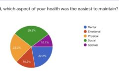 Local survey shows COVID's effects on mental health